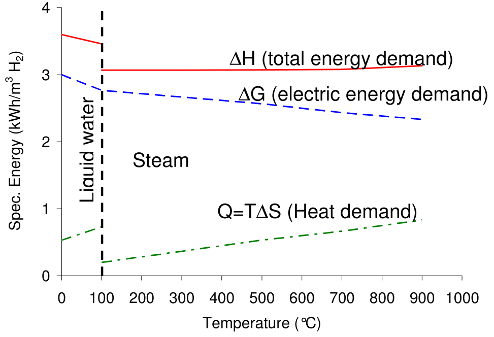 Energy demand of water electrolysis